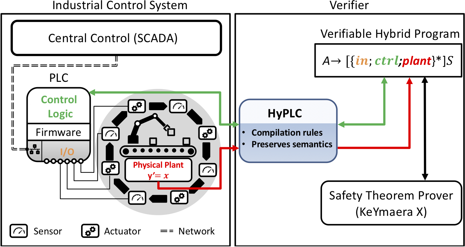 HyPLC System Overview