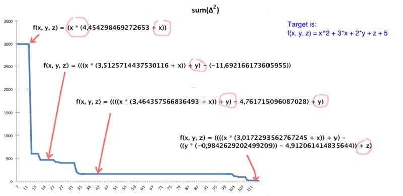 Github Lagodiukgenetic Programming Symbolic Regression Solver