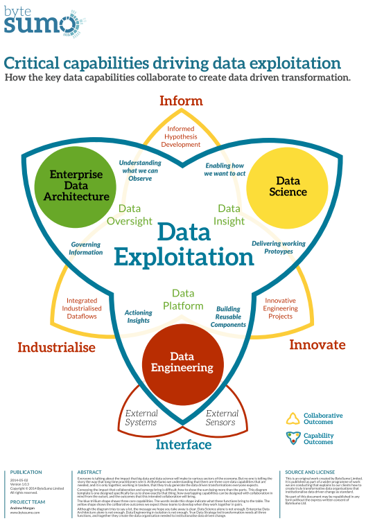 Andrew Morgan's Diagram on Critical Data Exploitation Capabilities