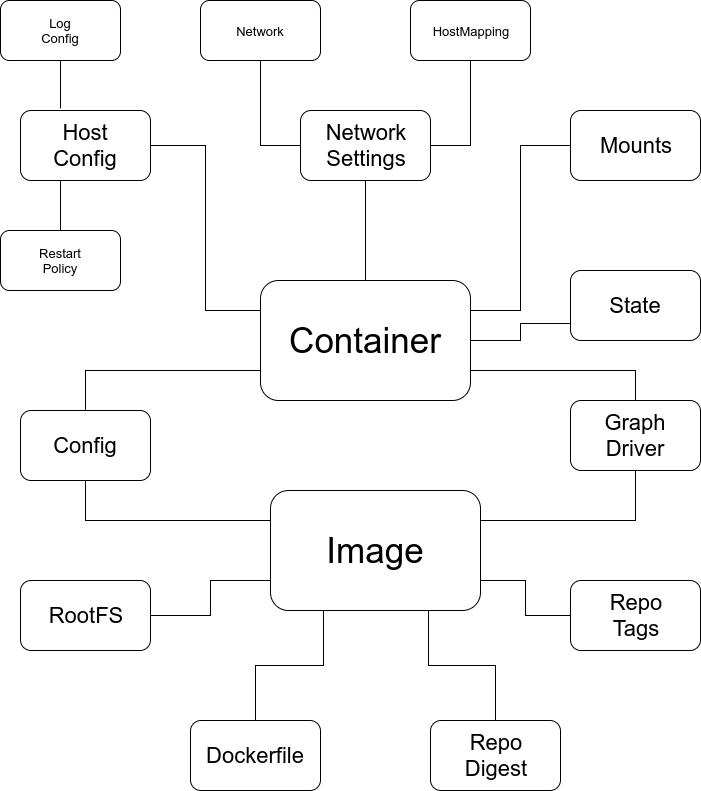 Docker-vocab/docker.md At Master · Langens-jonathan/docker