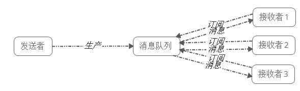 发布/订阅模式