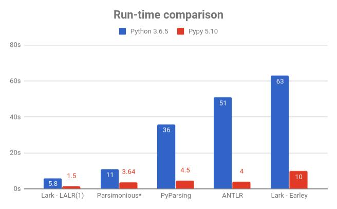 Run-time Comparison