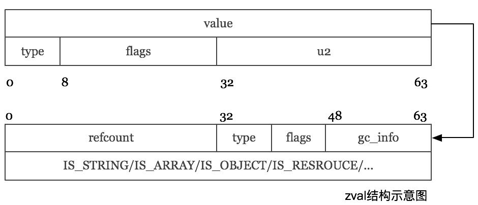 深入理解 PHP7 之 zval