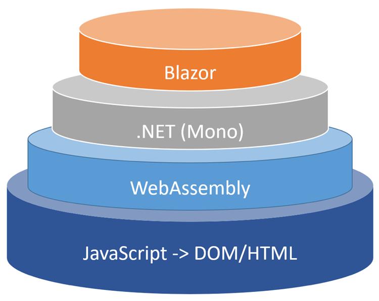 The Blazor stack