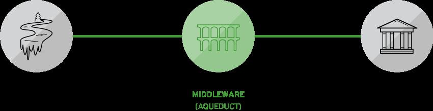 Comparación middleware con acueducto