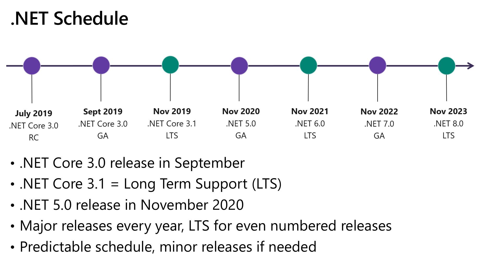 .NET 6 Schedule
