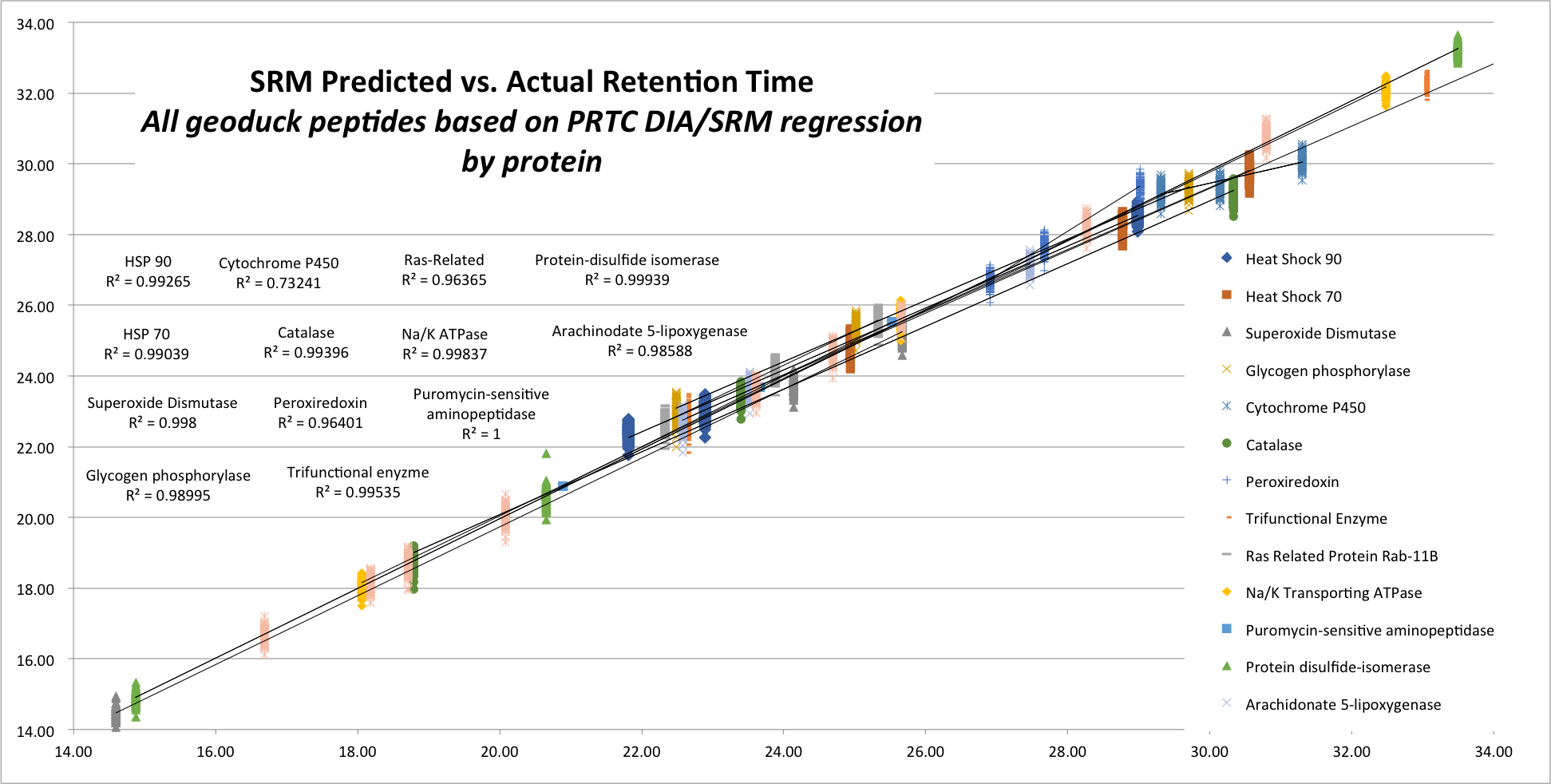 Predicted RT vs. Actual by protein