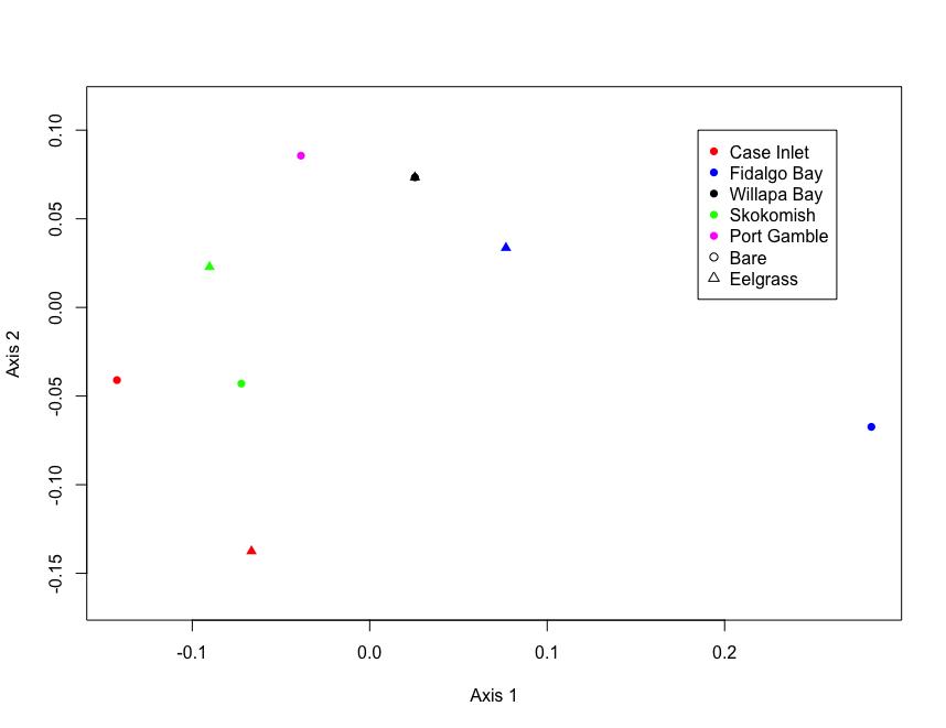 NMDS plot