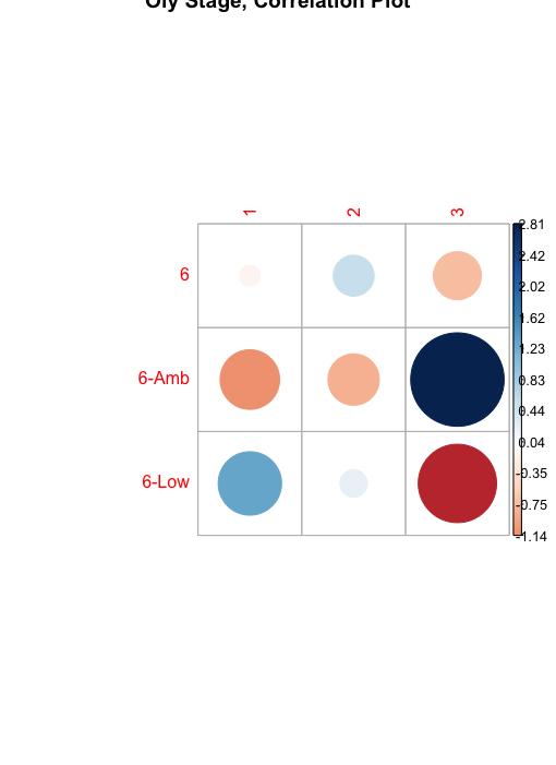 Oly-stage-correlation-plot