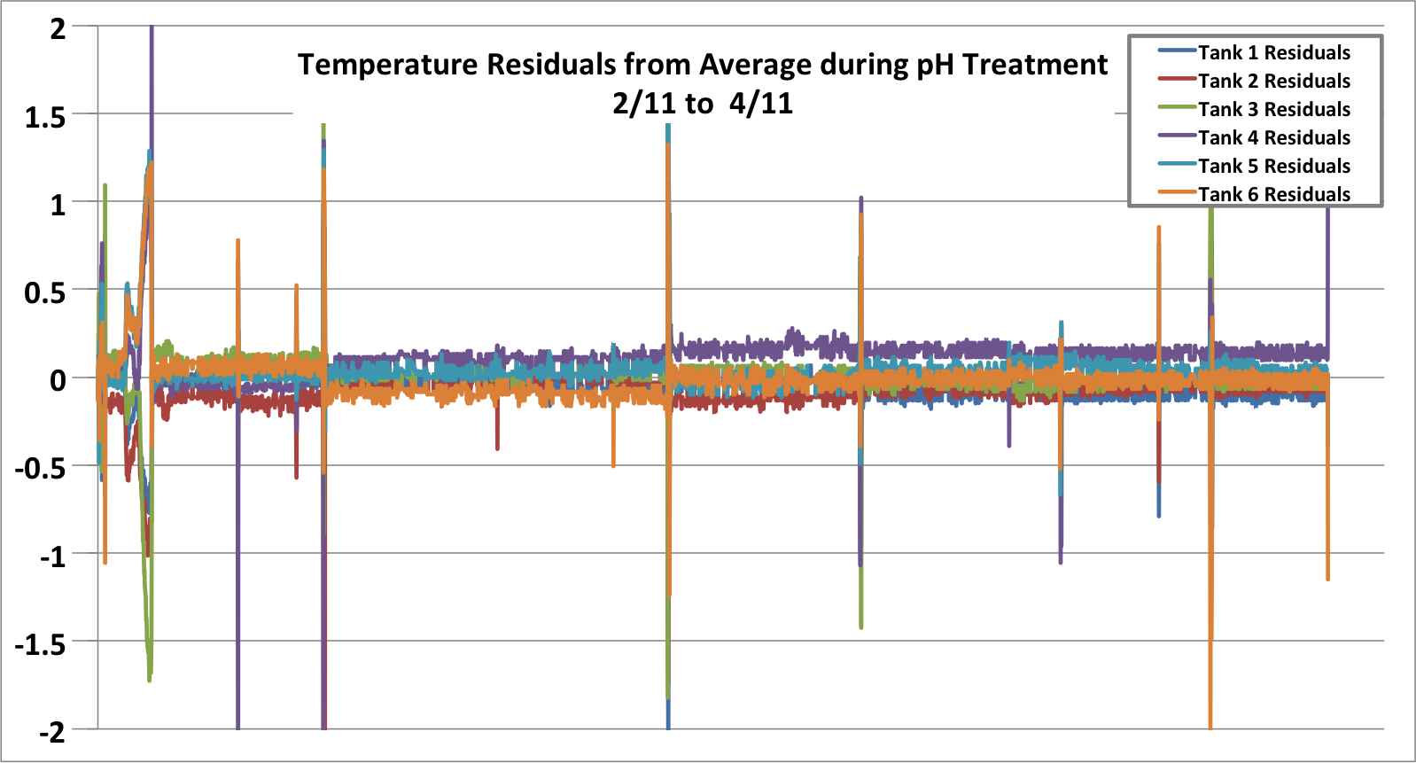 Residuals from Average Temp during pH Treatments