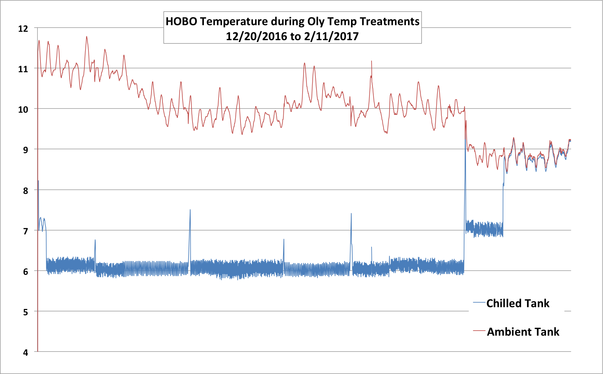 HOBO Temp data during temp treatments