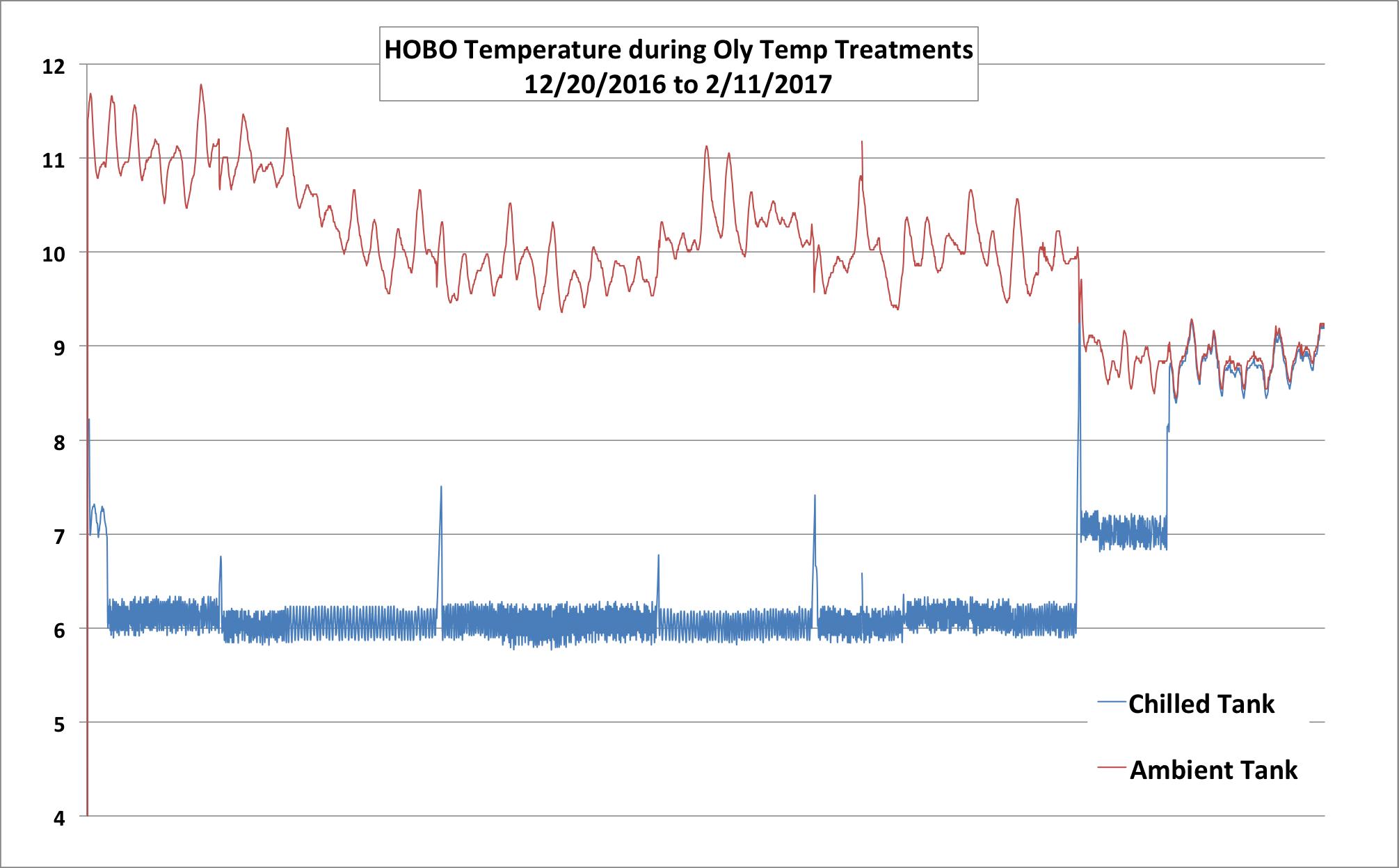 HOBO Temp data during temp treatments