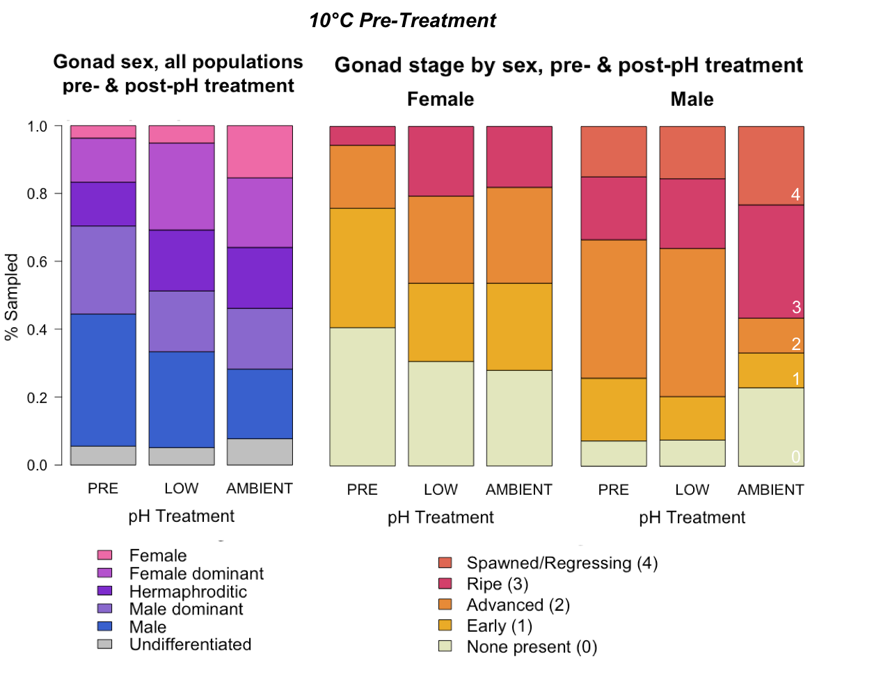 10C-gonad-sex-male-female-stage.png