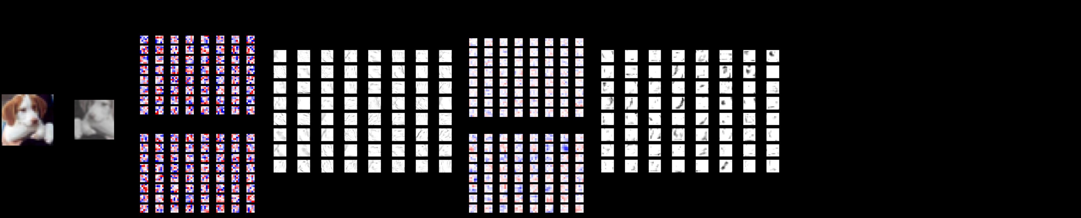 cifar-10结构