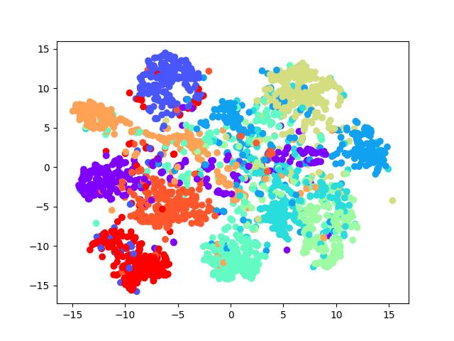 t-SNE降维后可视化transfer values