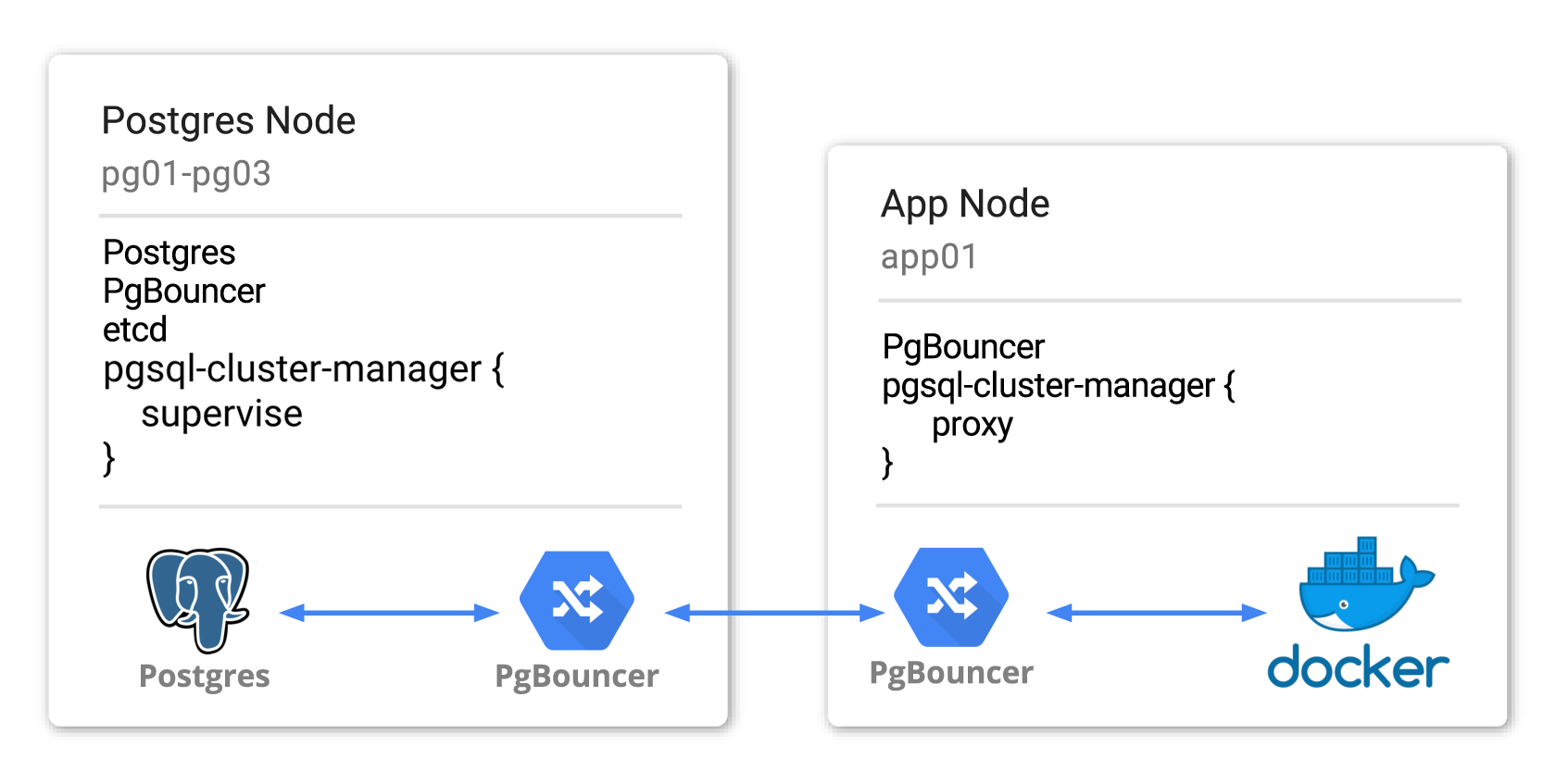 Two node types, Postgres and App machines