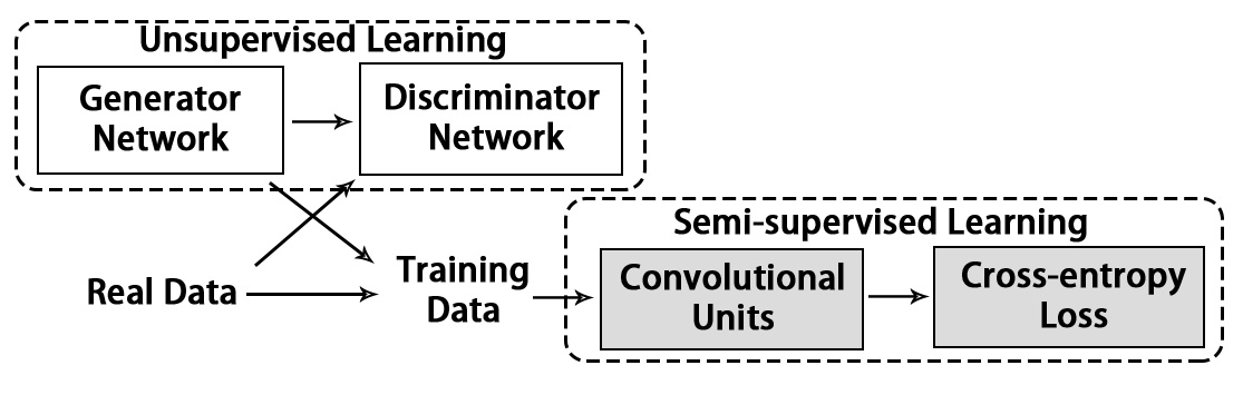 Papers With Code : Unlabeled Samples Generated by GAN