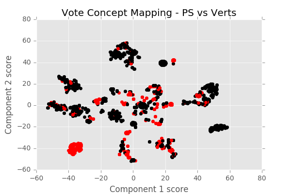 PS vs Verts