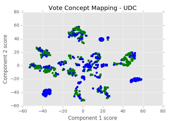 UDC Votes