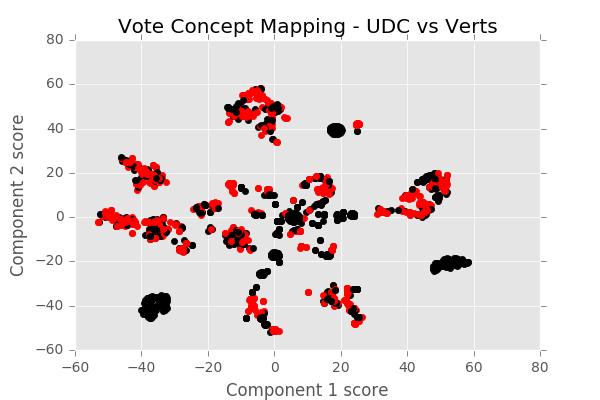 UDC vs Verts