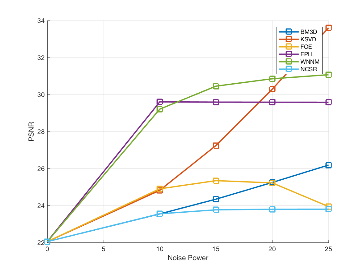 GitHub - lbasek/image-denoising-benchmark: Benchmarking