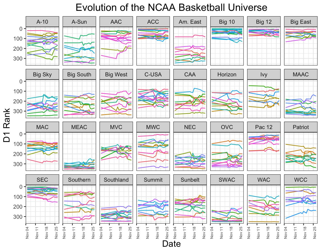 Ncaa Men S Basketball Power Rankings Yale Undergraduate