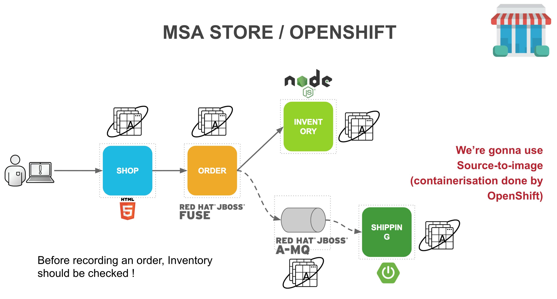 GitHub - lbroudoux/openshift-msa-store