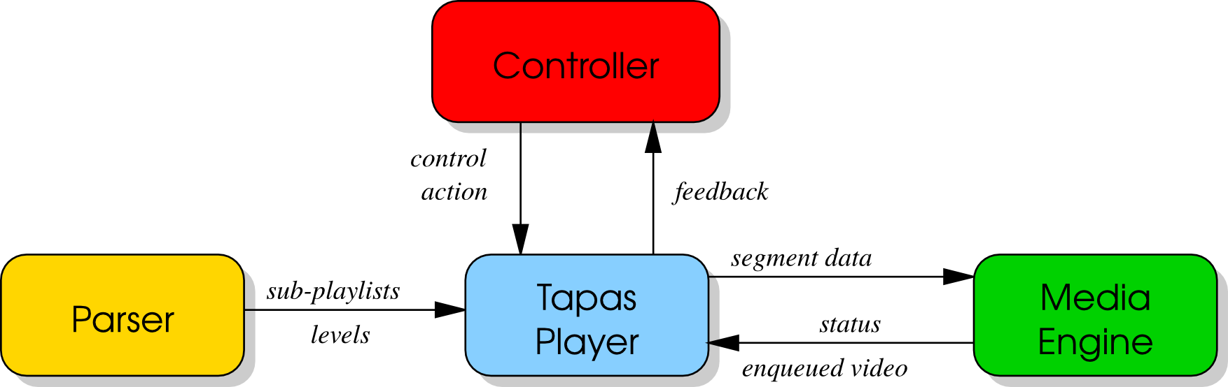 TAPAS architecture