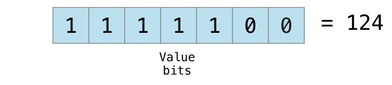 bitshiftsignedminusfourvalue_2x.png
