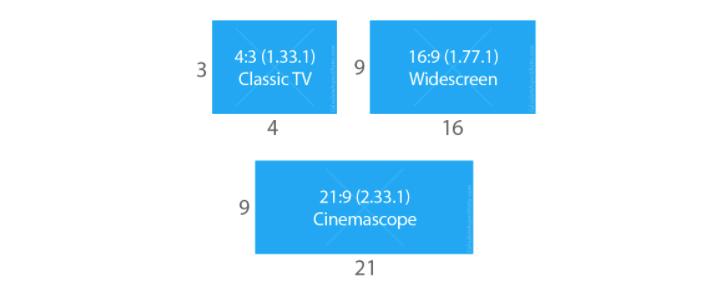 display aspect ratio