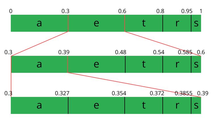 final arithmetic range