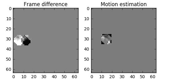 motion estimation vs delta