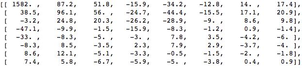 coefficients values
