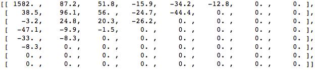zeroed coefficients