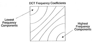 dct frequency coefficients property