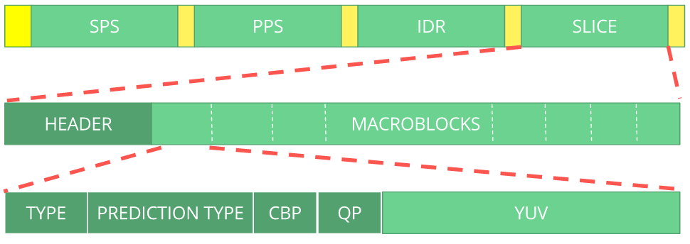 h264 bitstream macro diagram