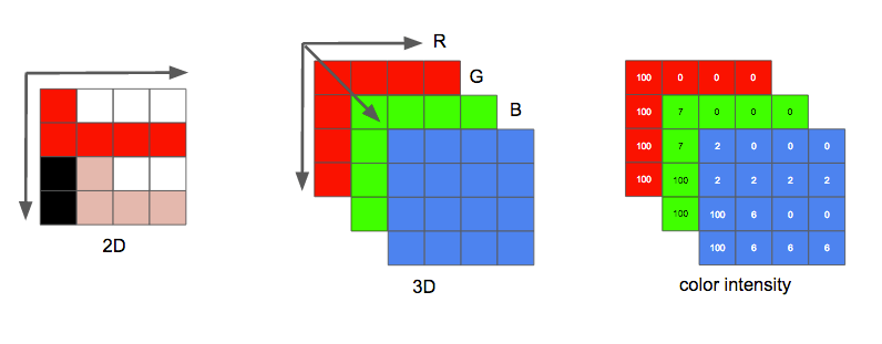 an image is a 3d matrix RGB