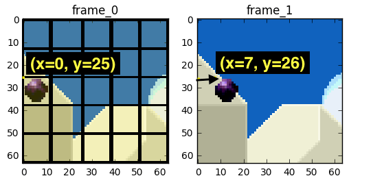 delta frames