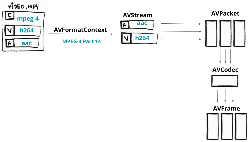 ffmpeg libav architecture - decoding process
