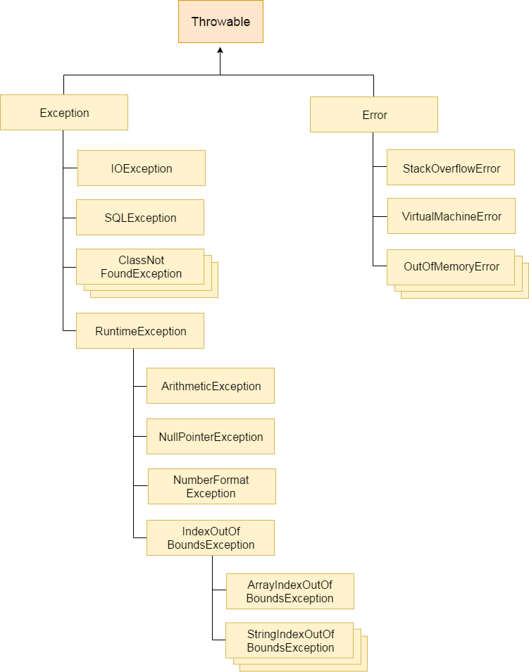 Java Exception
