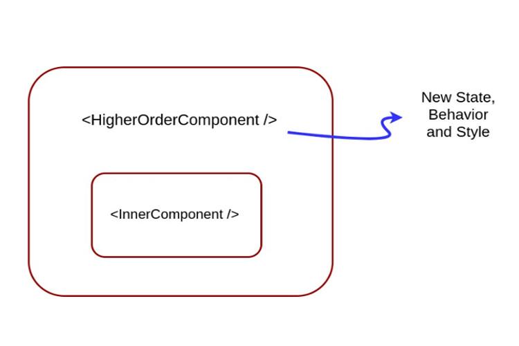 Higher Order Components