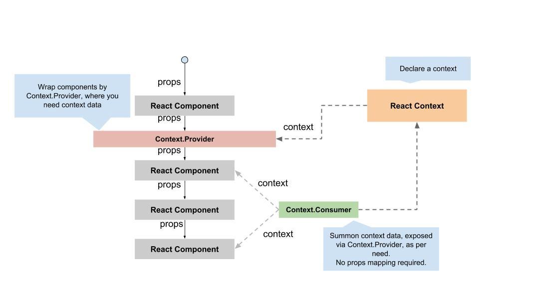 Context API