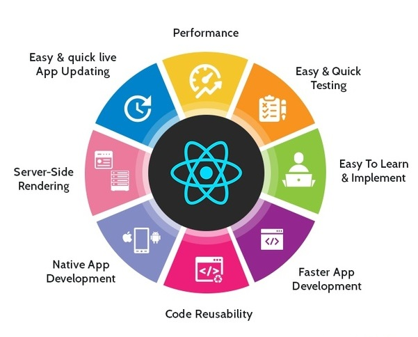 React-Features