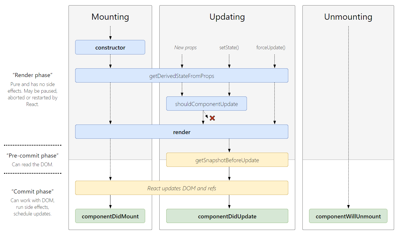 React component lifecycle