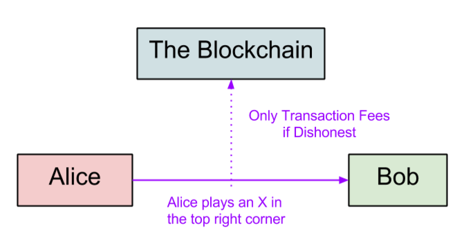 Diagram of Tic Tac Toe on State Channels
