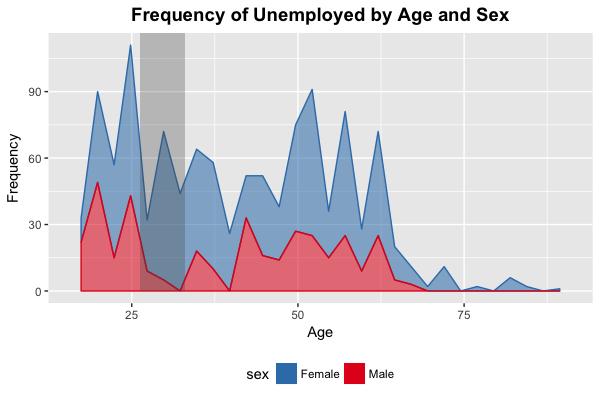 Age-Sex Distribution