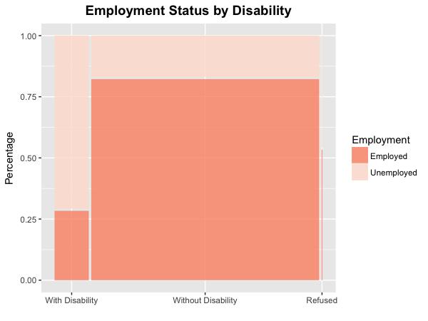 Disability Mosaic