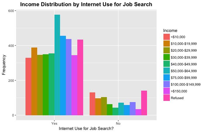 Job Search Income