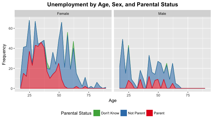 Parental Unemployment
