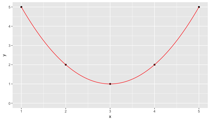 Cost Function Graph